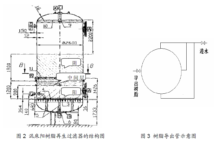 混床阳树脂再生过滤器的结构图