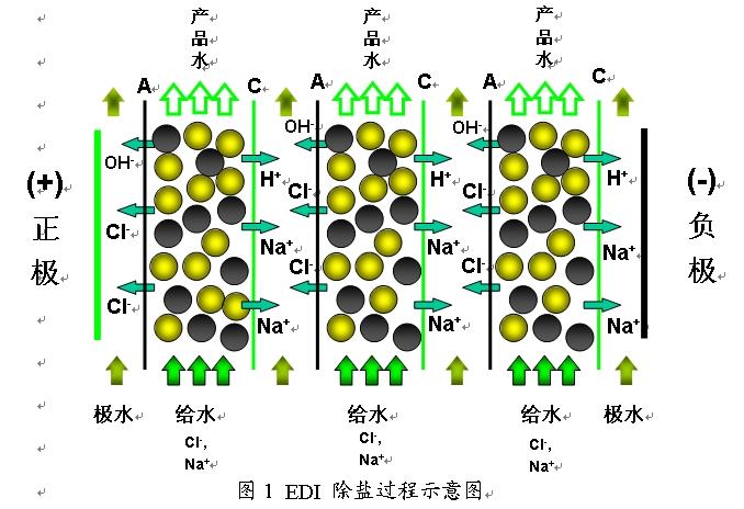 一般自然水源中存在钠、钙、镁、氯化物、硝酸盐、碳酸氢盐等溶解物。这些化合物由带负电荷的阴离子和带正电荷的阳离子组成。通过反渗透(RO)的处理,95%-99%以上的离子可以被去除。RO纯水(EDI给水)电阻率的一般范围是0.05-1.0Mcm,即电导率的范围为20-1S/cm。根据应用的情况,去离子水电阻率的范围一般为5-18 Mcm。另外,原水中也可能包括其它微量元素、溶解的气体(例如CO2)和一些弱电解质(例如硼,二氧化硅),这些杂质在工业除盐水中必须被除掉。但是反渗透过程对于这些杂质的清除效果